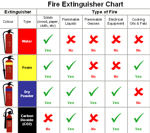 Пожарогасители – за автомобила и дома